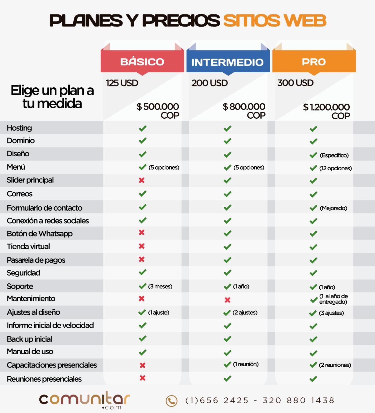 Planes y precios sitios web Comunitar, precios paginas web, precios sitios web